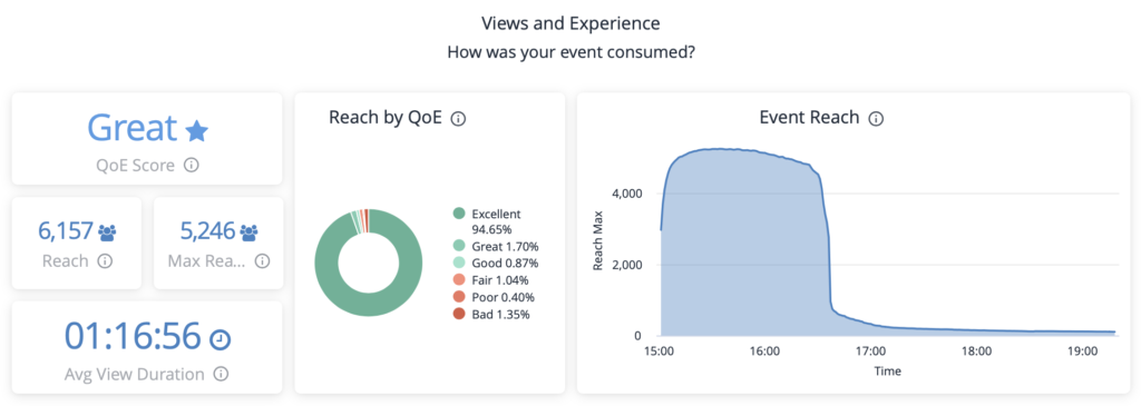 Kollective IQ Views and Experience Dashboard